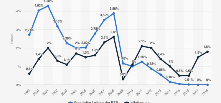 Darum wird seit 2010 Ihr Geld weniger wert